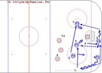 T2 - 3-0 Cycle Up-Pass Low – Pro