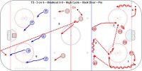 T2 - 3 on 5 – Breakout 5-0 – High Cycle – Back Door – Pro