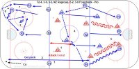 T2-4, 3-0, 3-2, NZ Regroup, 5-2, 3-0 Forecheck - Pro 