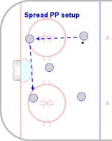 T2 - D400 - Spread 2-1-2 Power Play 5 on 3 - Pro