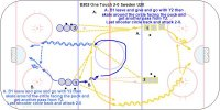 B202 One Touch 2-0 Sweden U20  Key Points: Face the puck. Attack with speed and follow the shot for a rebound. Description: B202 Formation Two groups face each other across the neutral zone. A. B1 leave and give and go with Y2 then skate around the circle facing the puck and get another pass from Y2.  Last shooter circle back and attack 2-0.  B. Y1 leave and give and go with B2 then give and go with B1 then face the puck on the boards and get an outlet pass from B1. Y3 leave from the back of the other line and attack 2-0. Options: After attacking one of two players could defend making it a 2-1 or 2-2.  - One Timers - Use this drill as a Shootout Contest.