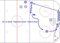 D2 - D Shoot - Pass from Coach - Pass to Point – Pro  Key Points:  Defense skate along the blue line and shoot. If on the backhand skate forward and turn backward just before taking a slap shot. Hit the net.  Description:  1. Start with D1 skate with a puck between the dots and shoot. 2. D1 follow the shot then skate below the goal line. 3. Coach pass a new puck to D1. 4. D1 pivot and pass to D2 who repeats the shoot-get a pass-pass to point sequence. 5. Do from both sides.  *The demonstration is by the TPS Turku team in the Finnish elite league.