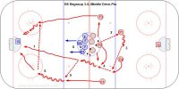 B5 Regroup 3-0, Middle Drive-Pro Key Points: Defense move quickly and hinge the pass up the middle. Pass hard. Centre give the stick and skates as a flat target. Middle drive hard to the net. Description: 1. All the players are inside the middle circle. 2. Red D1get a pass from a Red F2. 3. Red D hinge and pass D1 to D2. 4. D2 pass to F2 supporting in the middle. 5. F2 pass to F1 on the strong side. 6. F1 gain blueline and pass wide to F3. 7. F2 middle drive skating hard to the net. 8. F3 shoot and all crash the net for a rebound. 9. Blue repeat in the other direction.
