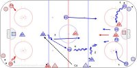 C6 - Low 2-1-Point Shot – Regroup - 3-1 – Pro Key Points: Defender take away the tip in at the far post and control the dangerous stick on the rebound. Goalie fight to see the puck through the screen.  F1-F2-D2 attack 3-1 with a middle lane drive. If they attack with a offensive triangle then defender stay in the middle and pressure a trailer pass. Description: 1. F1-F2 attack 2-1 vs. D1 from the corners. 2. When the puck is out of play D2 shoot while D1 battles F1-F2 in front. 3. Coach spot a puck inside far zone and D2 regroup with F1-F2. 4. F1-F2-D2 attack 3-1 vs. D1. 5. Repeat at the other end with F3-F4-D3-D4.