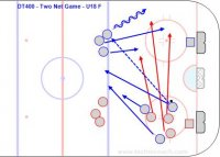 DT400 - Two Net Game - U18 F Key Points: There are two nets on the goal line.  Play 1-1 to 5-5 in even or uneven situations. There is quick transition from offense to defense. Description: 1.Start with  one to five whites attacking one net vs. one to five darks. 2.On a goal, frozen puck or transition the dark pass to their players at the blue line. 3.New darks attack the net on the other side and the original whites skate hard across and defend. *This game requires quick transition and communication about who to cover on defense. *Attack quickly to take advantage of the unorganized defense. * Keep score and implement rules for good habits, team play or technique.