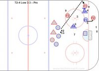 T2-4 Low 3-3 – Pro Key Points: Players line up at the top of the circles and play a low 3 on 3. Defender pass to the coach if they get the puck. You can break into two groups and have all of the players attack and defend. Description: 1.Three forwards vs. two D and one F. 2.Start with the coach passing to one of the attacking forwards. 3.Defenders cover one attacker each and stay on the defensive side. 4.Closest defender be aggressive and have 'stick on the puck and body on body' positioning on F1. 5.Second closest be within a stick length of the second attacker F2. 6.Third closest be half way to their F3 and pressure if he gets a pass. 7.Return to the mid-slot if you lose your man. 8.Attackers cycle and change the point of attack by passing behind the net. 9.Attackers rotate so there is always a high F3 ready to shoot or backcheck. * D1 make the original challenge when the puck is in the corner. * F1 defend if the puck is at the hash or high slot and D2 start from the slot.