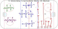 T3 – Defensive Skating – To Caps Face Attacker – Mirroring – U18 - Wally Kozak