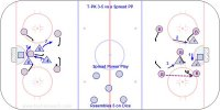 T4 - Penalty Kill 3-5vs. 2-1-2 Spread PP Key Points: Play 3-3 close to the puck, deny passes through the seams with the stick, skate straight lines. Pressure any loose puck. Block shots and keep the triangle tight. Don't get tied up with an attacker. Against a 2-1-2 spread. 1.Two high defenders who rotate top of the slot when the puck is at the point, mid-slot when at the other point or low on the weak side, low back door when the puck is low. 2.Low defender go east-west on the strong/puck side. * Low Dice or Spread causes players to turn their back. * Players have to defend with heads on a swivel. * 3-3 strong side and give attack 2 players farthest from the puck. * D to D pass. Rotate; low defender to other side, mid-slot defender to top of circle, top of circle to mid slot. * Puck passed low. Rotate; low D to strong side, weak side high defender low weak side, other to mid slot. Take away back door tap in and give up options that are two passes away.