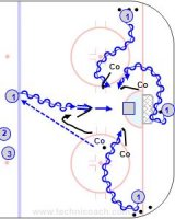 A300 Shoot-Rebound-Walk In-Walk out - Swedish U20  Key Points: Shoot while skating and follow the shot for a rebound. Fake and build a wall to protect the puck. Block off the checker with your legs and back.  Description: 1. Get a pass from the coach at the blue line, skate in and shoot while moving then follow the shot for a rebound. 2. Goalie place a puck behind the net and the attacker fake and walk out while protecting the puck from the defenders stick. 3. Attacker skate to the corner and get a puck and walk in while protecting the puck and get a shot and look for a rebound. 4. Repeat the walk in from the other corner.