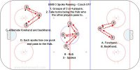B500 3 Spoke Passing - Czech U17