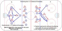 Coach starts with the rotation at the point and then creates the 1-3-1 pp Key Points: 4 natural triangles for one timers.  Middle player give close support to the puck.  Description: A.  1. Practice opening the mid point by skating down with the puck and passing back. 2. Add offensive and defensive players.  B. 1. Walk through vs passive pk then active pk in controlled scrimmage.