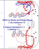 B500 Cut Backs and Escape Moves Key Points: Protect the puck with the body on offense. Cut back turning toward the boards. Defender stay lined up with the back of the inside shoulder and stick on the puck. Description: 1. Leave on the whistle and practice cut backs, tight turns. Go to the net on the second whistle while the next players leave. 2. Two players leave and the second player stays on the D side with the stick on the puck and gives passive resistance. 3. This is a battle and the defender tries to get the puck. On the second whistle whoever has the puck go to the net. *Without goalies both sides can go at once and with a goalie alternate sides. Players switch sides after doing both offense and defense.