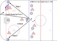 C300 3 x 1 on 1 and 3 on 3 – Pro