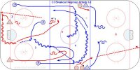 C3 Breakout Regroup Attack 3-2 - Pro