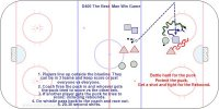 D400 Best Player Wins the Game 1 on 1 on 1  Key Points:  -Battle hard for the puck.  -Protect the puck.  -Get a shot and fight for the Rebound.  Description:  1. Players line up outside the blueline. They can be in 3 teams and keep score or just everyone vs  everyone.  2. Coach fires the puck in and whoever gets the puck tried to score vs the other two.  3. If another player gets the puck he tries to score; including rebounds.  4. On whistle pass back to the coach and race out.  5. 20-30 second shifts.