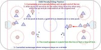 Key Points: Closest player must pressure the puck in straight lines from the net out. Skate back when the puck is passed. Stick on the ice in passing lanes and stick on the puck when checking. Do not get tied up. Block shots. Description: 1.A powerplay and a penalty killing unit at each end of the ice. 2.The coach passes in a puck from the line or from a face off dot. 3.Controlled scrimmage where everyone stops on a whistle.  4.If the puck is frozen, a goal or it is cleared put in a new puck. 5.After about 45 seconds do the same thing from the other end while the pp and pk units switch at the original end.