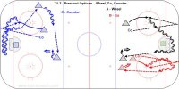 T1-2 - Breakout Escape Options - TJ - U18 F Key Points: Defenseman has to keep skating up ice with the puck or the forecheckers know your only option is to pass. Skate between the dots with the puck so you have many options. Skate up ice as long as you can to drive the forecheckers off the blue line into the neutral zone. To beat a checker skate in a 45 degree angle to the inside and then tight turn to the outside. Description: 1.Goalie place the puck so the defenseman can either go behind or make a tight turn outside. 2.Start from the top of the circle with one player at the point to shoot and one screen goalie. 3.Coach pass to the goalie who places the puck for a defenseman to pick up. 4.Defense skate to the puck and 'wheel' behind the net and cut up ice near the post. 5.Skate between the dots to the top of the circle and pass to the point who shoots. 6.Sequence is breakout, shoot, screen then back to lineup. 7.Defenseman skate to the back of the net at a 45 degree angle then tight turn to the outside. 8.Make the forechecker x-over and then tight turn away from pressure. 9.Counter by drive skating to the back of the net, stop at the far post facing up ice and exit hard. 10.If forechecker comes from the wide side pass puck behind you, protect with your body and exit. 11.One forecheck and the puck carrier must read the rush and either, wheel, tight turn, counter.