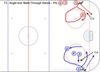 T3 - Angle and Skate Through Hands – Pro
