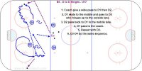 B5 - D to D Hinges - U17 Key Points: Shoulder check, skate and pass, D must stagger and not be parallel. Give a target and use head and shoulder fakes to freeze forecheckers. Description: 1.Coach give a wide pass to D1 then D2. 2.D1 skate to the middle and pass to D2 who hinges up to the outside lane. 3.D2 pass back to D1 in the middle lane. 4.D1 pass to the coach. 5.Repeat with D2. 6.D3-D4 do the same sequence. * Option: Use the same sequence to practice low breakout options.