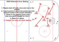 B500 Defensive Zone Skating Key Points: Players skate according to their position in the defensive zone. You should skate as if there is an attacker in front of the net and three attackers cycling on the strong side with the middle forward covering the front of the net. Description: 1. Players start off with a box and one in the middle. 2. Coach points to where the puck is and the players hustle to the proper defensive position. 3. Sticks in the passing lanes and a man-you-puck triangle for role 4. 4. Skate to 5 spots. 5. Straight line stop and start skating.