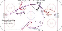 C600 - Multiple One Touch Passes x 2 - 1-1 x 2 – U18 F Key Points: This drill is done from diagonal corners. Keep skating and make firm passes. Give a target and call for the pass. Face the puck. Shoot, follow the shot for a rebound and then go out to play a tight gap and defend 1-1 vs. the next shooter. We added one more pass to the previous multiple pass drill.  Description:  A. 1 exchange passes twice with 2. B. 1 turn out and exchange passes twice with 3. C. 1 skate across and exchange passes two with 4. D. 4 skate to the inside and pass to 1 skating wide up the ice. E. 1 shoot and follow the shot for a rebound and then skate out to play a tight gap. F. Defend a 1-1 vs. the next shooter.  *1-0, 2-0, etc. drills are not game like. Add a screen, give and go with the last shooter or defend after shooting to practice scoring in realistic situations.