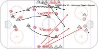 In this transition game there is a 3-2 in the neutral zone and one forward supports low to make it a 3-3 low while 2 F on the defensive team and 2 D on the attacking team wait for a breakout pass to go the other way. The low forward joins the attack.