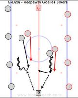 """G-D202 - Keepaway Goalies Jokers - Wally Kozak - U18 F Key Points: Goalies must be able to handle the puck and pass. Start with just the keepaway and then keep score to increase the compete level. Description: 1.Reds on one blueline and black on the other. 2.Goalies across ice from each other at the red line. 3.Play 2-2 and 3-3 keepaway where you must regroup with either goalie. 4.Goalies pass to the team that passed to them. 5.Start with 2 vs. 2. 6.Progression is 2-2 then 3-3 and you don't check the goalies. 7.Progress to checking the goalies is allowed. 8.1 pt. for making 10 passes, 1 pt. for a skater pass and 2 pts. for a goalie pass. 9.Switch after 45"""". 10.Option is to allow passes to players on the blue lines and have them on both sides."""