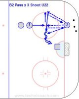 B2 Pass x 3 Shoot U22