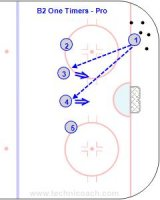 B2 One Timers-Pro Key Points: Have the stick back early ready to shoot. Keep the stick in contact with the ice and in line with the target for as long as possible. Description: 1. Player 1 pass to any of players 2-5. 2. Shooters try to one time the shot. 3. Shooter must adjust their position to get square to the puck. 4. Pass with different speeds and also make imperfect passes to force the shooter to adjust. HIT THE NET