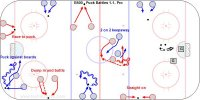 """B500 - Puck Battles 1-1- Pro Key Points: Protect the puck by shielding with the body and moving it out of the defenders reach. Defender keep the stick on the ice and blade on blade. Description: 1.Pair up with a partner. 2.Start with a puck along the boards facing each other about 3 m. from the puck. 3.Battle for the puck in a small area on the whistle. 4.Go 10"""" and the player with no puck do push-ups. 5.Move the puck 3 m. from the boards and start from the boards. 6.Battle again for 10"""". 7.No puck do push-ups. *Players can also start about 3m. from the boards (10 feet) with the puck against the boards. * A good progression is to play 2-2 keepaway with 1 point for 7 consecutive passes, then to 4-4 and have rules such as only backhand passes, or one hand only on the stick."""