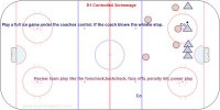 Play a full ice game under the coaches control. If the coach blows the whistle stop. Review team play like the forecheck,backcheck, face offs, penalty kill, power play