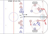 DT200 - 2-1 x 2 – Pro Key Points: Defender must skate hard to open ice to gain time and space to make an outlet pass and supporting players on the other end must get open. Defender work with the goalie and prevent the puck from crossing the 'Royal Road' and keep the puck to one side of the ice. Description: 1.Two reds vs. two blue at one end and two blue vs. one red at the other. 2.This is a one puck transition game. 3.Start with the coach dumping the puck in and have more pucks on goals or the puck out of play. 4.Pass to team mate coming on when the whistle goes. 5.Play shifts of about 30'. 6.Keep score. 7.Either time the game or play to a score, i.e. First team to 3 goals wins.  8.Also play series like first team 2 or 3 wins.