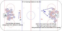 DT 2-4 Gaining Position in the Slot