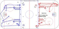 T1-2 – Breakouts-Point Shots – Pro Key Points: D shoulder check then make a hard fake and pick up the puck. Make crisp passes. Hit the net. Rebound for the shooter after passing to the point. Description: 1.Defensemen at the blue line. 2.D2 dump the puck in and D1 skate up to the blue line then back and get the puck. 3.D1 pass up to D2 at the point who passes across to D3 who shoots D1 look for a rebound. 4.D2 skate from the top of the circle to the blueline and back then get the next puck D4 shot in. 5.D4 pass across to D2 who shoots and then goes back to make the next breakout. 6.Drill goes side to side, shoot-make the breakout pass-D to D and shot-repeat. 7.Add another D and now make D to D passes, either over or reverse. 8.After the D to D and point shot the two D at the point do the next breakout. 9.Make a breakout from each side and shot from each point then shooting D breakout. 10.Work on all the breakout options.