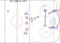 """T2-4 - D400 3-2 – Wally Kozak - U18 F Key Points: Forwards have to get on the puck hard. Two in deep. F1 make contact, F2 double team D1 or pressure D2 on a D to D. F3 mirror from about the hash marks. Rotate who is F1-F2-F3 according to who is closest to the puck. Make eye contact before passing and avoid 'hope passes' that result in turnovers. Description: 1.Play the low 3-2.  2.Two D go back for the puck vs. three forwards. 3.Forwards try to score and defense to break out. 4.Coach dump the puck in. 5.Coach shoot in a new puck if original puck is out of play. 6.Go about 30"""". I sent the Team Play video to one of my friends who is coaching in the NHL and this is his comment. … 'that was good. Basically how most teams F/C now. F1 and F2 mark the D and F3 surfs east/west in surf zone (around hash marks) and gets to strong side wall or to bump to middle. Off a share - which a lot of teams do now and wide rim is D pinch down. F2 quicker than old days and D up and pinch quicker. Basically it is 5 man forecheck now, and 5 man neutral zone aggressive once the Opposition gets there and 5 quick back and tight(swarm) in defensive zone coverage.'"""