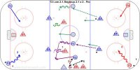 T2 Low 2-1-Regroup 2-1 x 2 – Pro Key Points: Quick up on the regroup and only go D to D if there is no play. Pass hard and one forward post up while the other give a target in the middle lane. Description: 1.Start with the D at the blue lines and forwards in each corner. 2.F1-F2 attack with a low 2-1 vs. D1 while D2-D3 follow to the blue line. 3.Whistle and coach spots a puck on one side for a regroup. 4.D2 pick up the puck and make a quick pass up to F1 or F2. 5.F1-F2 attack 2-1 vs. D1 while D2-D3 follow. 6.Whistle and coach spots a puck on the other side for a regroup. 7.D3 quick up to F1 or F2 who attack 2-1 vs. D1. 8.Repeat at the other end with F3-F4 attacking D4 and D5-D6 following the play.