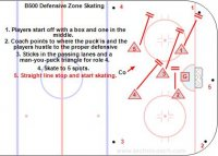 Mikko a famous Finnish coach uses a 3 dimensional board to teach defensive zone coverage. TomM is the translator.