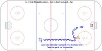 A - Triple Threat Position – Cut to the Forehand – Sw