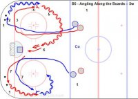 B5 - Angling Along the Boards - Sw 1 - Players line up just outside the blue line near the dots, puck are in each corner. 2 - F1 leaves and picks up a puck in the corner then skates up the wide lane. 3 - F2 follows from slightly behind and steers F1 along the boards. 4 - F2 approacheds at the back shoulder with 'body on body and stick on the puck.' 5 - F2 angle checks F1 with the inside leg in front then picks up the loose puck. 6 - F2 skates into the slot and shoot - rebounds. 7 - F2 picks up a puck from the opposite corner and F3 becomes the checker. * Repeat alternating sides.