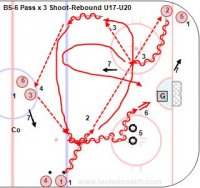 B5-6 Pass x 3 Shoot-Rebound U17-U20 Key Points: Make hard passes, face the puck, sell the dekes at the tires, shoot and follow the shot. Description: 1. Players start at the blue line, pass to the far corner and to the player in the middle. 2. Player one pass to player two in the corner. 3. Player two skate between the dots and pass back to player one. 4. Player one exchange passes with player two always facing the puck. 5. Player one deke around the tires. 6. Player one shoot and follow the shot and player two skate in looking for a rebound. 7. Rotate one to the corner, two to the middle circle and three to the blue line and repeat.