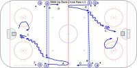 B600 Up-Back-Cross Pass x 2 - Pro Key Points: Face the puck, give a target, shoot while skating, follow the shot, rebound for the next shooter. Description: A. #1's leave from diagonal blue lines and skate up to the red line then break back toward the net. B. #2's pass across the ice to #1's. C. #1's skate in and shoot and follow the shot for a rebound then circle back and rebound for #2's. D. #2's skate up and back and get a cross ice pass from #3's. E. Continue this flow from diagonal corners.