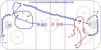 C1 2-0 Continuous Decision Making Breakout U22 Key Points: Give support on the wall and in the middle lane. On the wall face the puck and in the middle skate laterally giving the stick and skates as a target and be about a stride behind the movement of the player making the breakout pass. Player on the wall stay there unless the middle player crosses into your lane. Description: 1. Players line up in the middle in the C1 formation with pucks at each end in the far corner. 2. Player two leave from each end and time getting open on the wall for a breakout pass from player one. 3. Player two shoot at the far end. 4. Player one make the breakout pass and then circle back to support the next breakout from the middle. 5. Player two shoot and get a new puck behind the net and make a breakout pass to either player one or player three who has left from the line-up in the middle. 6.The coach or else the player who wasn't passed to cover one of the forwards breaking out and force the player making the pass to recongnize who is open for the pass.