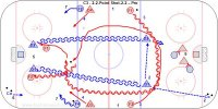 C3 - 2-2-Point Shot-2-2 – Pro Key Points: Forwards isolate a wide D and attack him 2-1. Defense switch if Forwards cross near the blue line and stay with their man if they cross inside the zone. Forwards fight to keep their sticks free and defense tie up sticks so they can't tip shots. Description: 1.Players line up on each side along the boards in the neutral zone. 2.Coach pass to D1 to D2 who takes a shot from the point. 3.F1-F2 circle in from the neutral zone and attack 2-2 vs. D1-D1. 4.D3-D4 follow the play. 5.On the whistle F1-F2 screen and D1-D2 battle to box out and seal their sticks to the outside. 6.Coach pass to D3 to D4 who shoots. 7.F3-F4 now circle in and attack D3-D4 in the other direction. 8.Continue this sequence. *This drill can be done from 1 to 3 forwards an one or two defensemen.