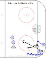 C6 - Low 2-1 Battle – Pro Key Points: Players wait above the top of the circle. Defender must continuously decide who the most dangerous player is. It is a 2-1 with the 2 F and on D but really a 2-2 , so the goalie and D must communicate. The key is to keep the puck on one side and not cross the midline where the goalie has to go post to post. Description: 1.Start with 2 F in the corner facing the boards and one D behind them. 2.Coach dump a puck into the corner. 3.Forwards attack to score and defender must skate the puck above the circles. 4.Compete until the puck is out of play, a goal or the D skates it out.