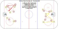 Players can carry the puck 1 or 2 seconds and goals must come on one timers.