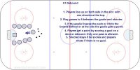 Shooters try to score and goalie to smother puck or put rebound in the corner