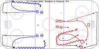 T2 - Progression for Breakout vs. Pressure – Pro