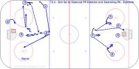 T2-4 Power Play and Penalty Killing with Mike Babcock