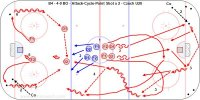 B4 - 4-0 BO - Attack-Cycle-Point Shot x 2 - Czech U20 Key Points: Forwards skate to the big ice with the puck and pass to the outside for a wide entry into the zone. One forward screen and the other cycle high. Defense work on one timers and quick shots or high cycle options like back door plays. Description: 1.All of the players start from the middle circle. 2.Start with a coach at each end spot a puck on the goal line and D1-D2-F1-F2 leave from each end. 3.D1 shoulder check and pass over to D2 up to F1 or F2, attack 4-0. 4.F1-F2 attack and carry the puck to the 'Big Ice' between the dots and pass to the outside lane. 5.Shoot-rebound. 6.F1 get a puck in the corner and cycle high and pass to D1 to D2 who shoots - F1-F2 screen. 7.F2 get a puck from the other corner, high cycle, pass to D2 to D1 who shoots, screen. * All of the high cycle options can be practiced with this drill. * D joining the rush can also be practiced in this drill.