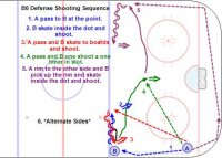 B6 Defense Shooting Sequence Key Points: Keep the skates outside the blue line and the puck in to avoid skating at the checker. Hit the net. One time the shot in the middle. Description: 1. A pass to B at the point. 2. B skate inside the dot and shoot. 3. A pass and B skate to boards and shoot. 4. A pass and B one shoot a one timer in slot. 5. A rim to the other side and B pick up the rim and skate inside the dot and shoot. 6. *Alternate Sides*